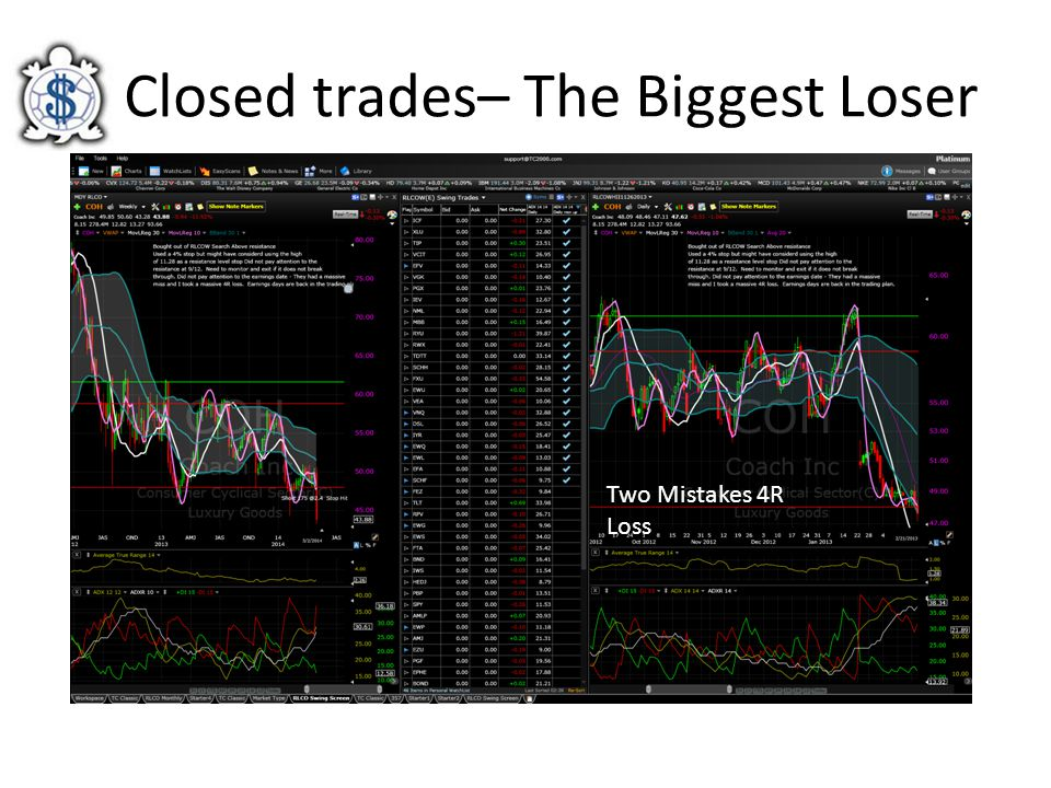 Closed trades– The Biggest Loser