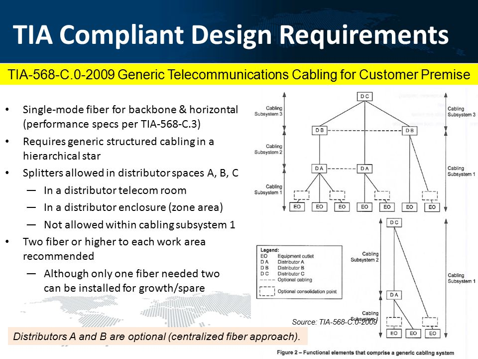 TIA Compliant Design Requirements