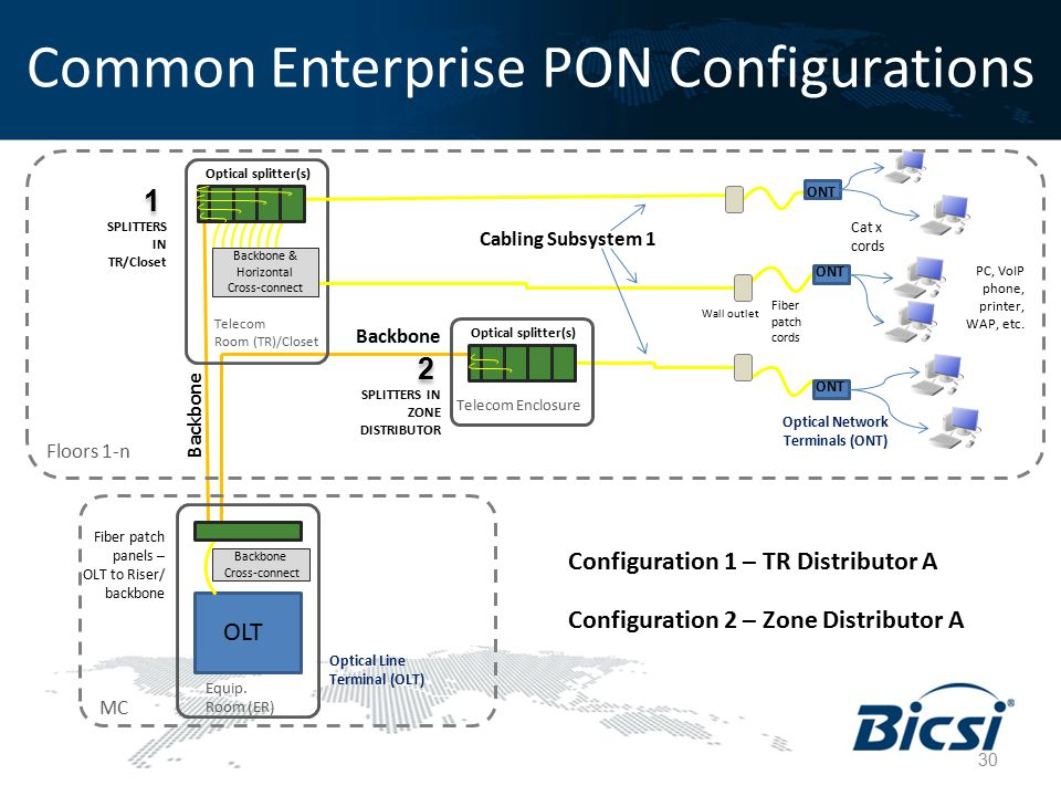Common Enterprise PON Configurations