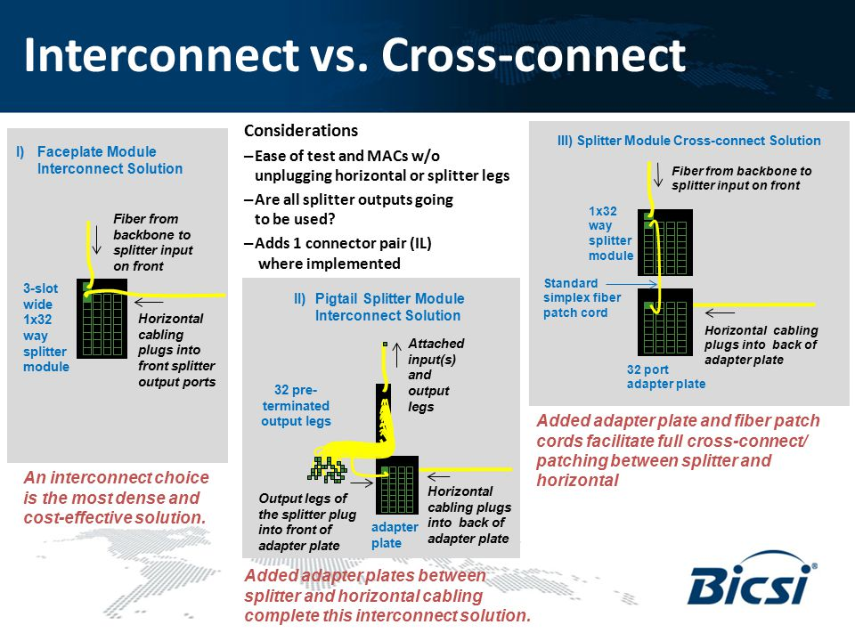Interconnect vs. Cross-connect