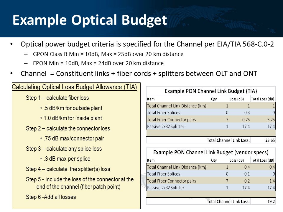 Example Optical Budget