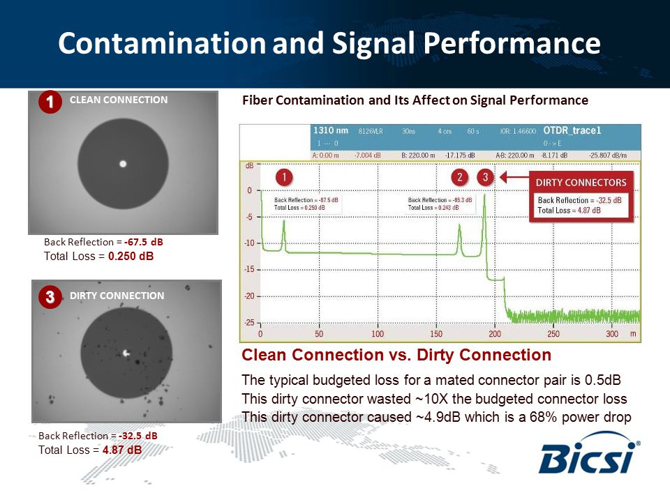 Contamination and Signal Performance