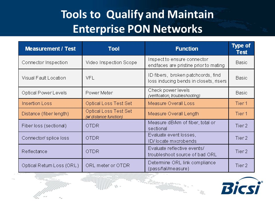 Tools to Qualify and Maintain Enterprise PON Networks