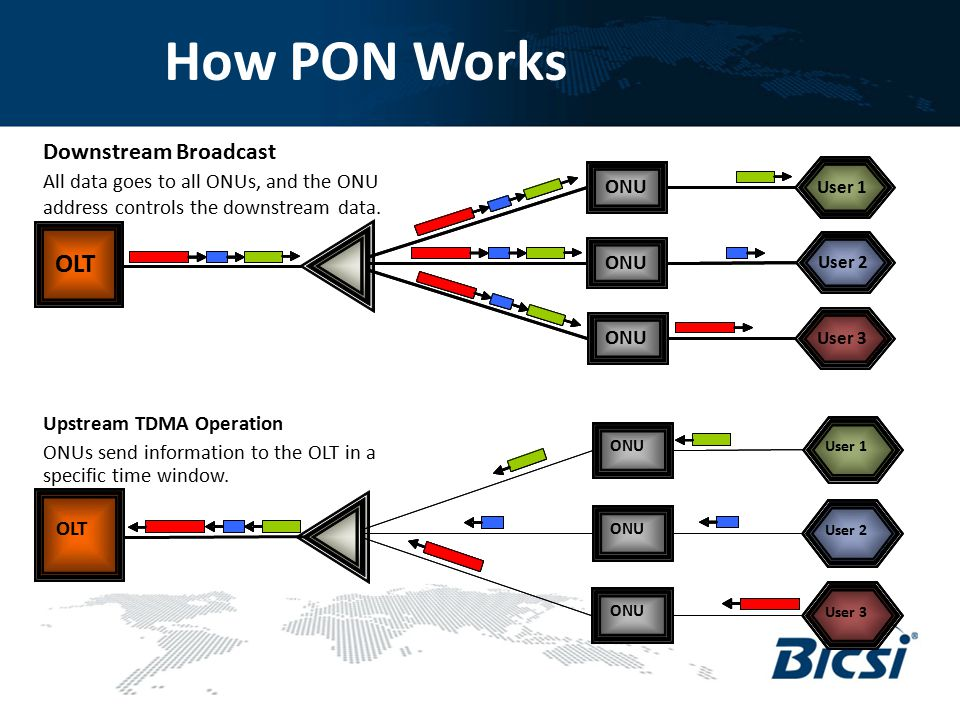 How PON Works All data goes to all ONUs, and the ONU