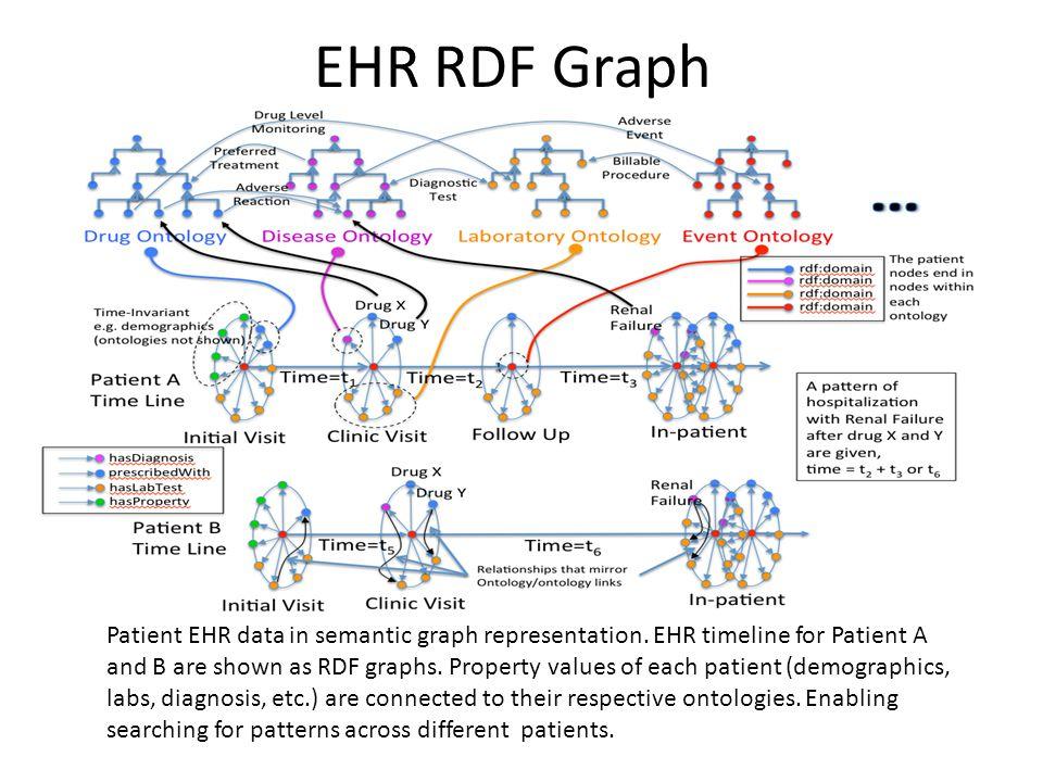 EHR RDF Graph