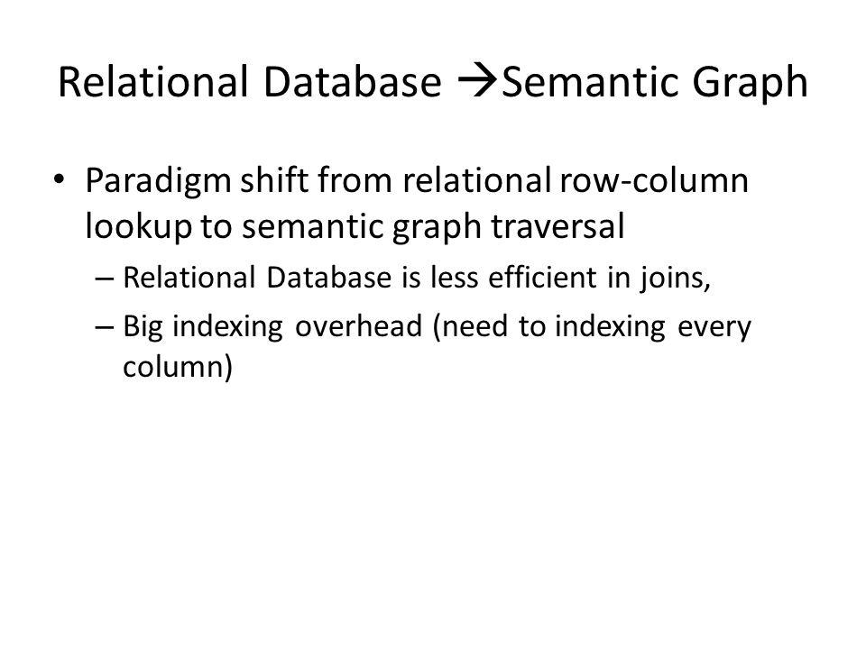 Relational Database Semantic Graph