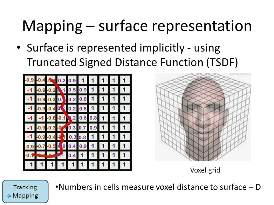Mapping – surface representation