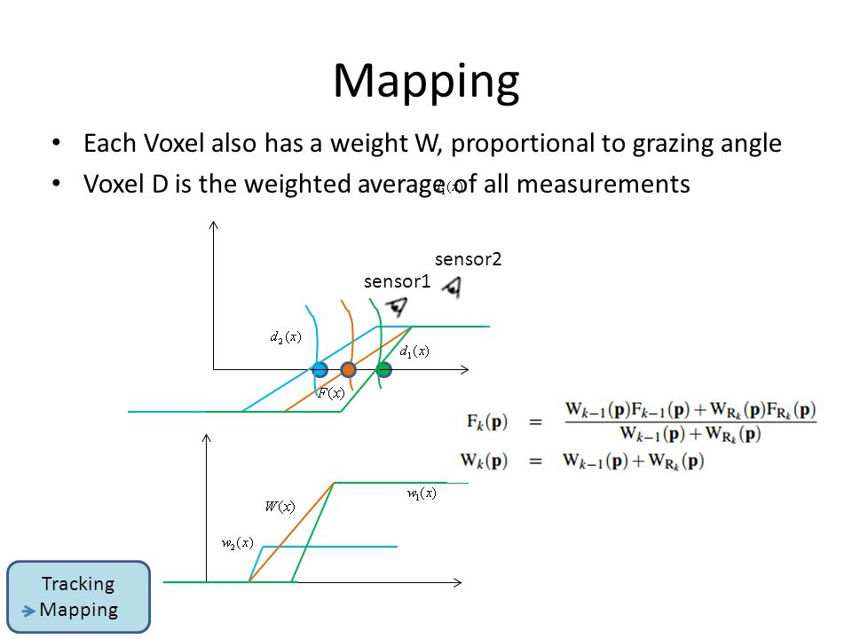Mapping Each Voxel also has a weight W, proportional to grazing angle