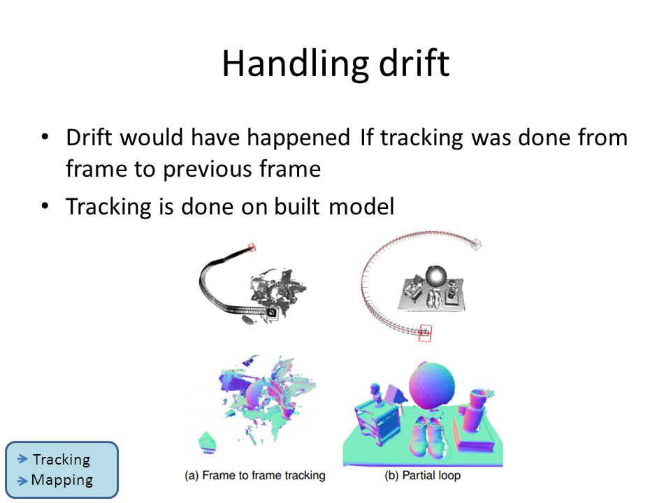 Handling drift Drift would have happened If tracking was done from frame to previous frame. Tracking is done on built model.