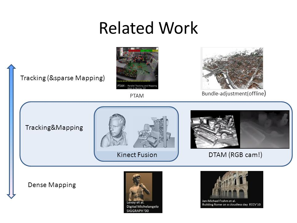 Related Work Tracking (&sparse Mapping) Tracking&Mapping Kinect Fusion