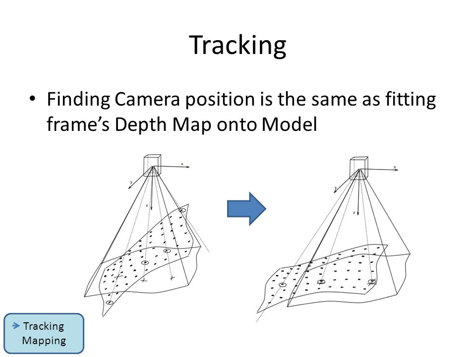 Tracking Finding Camera position is the same as fitting frame's Depth Map onto Model.