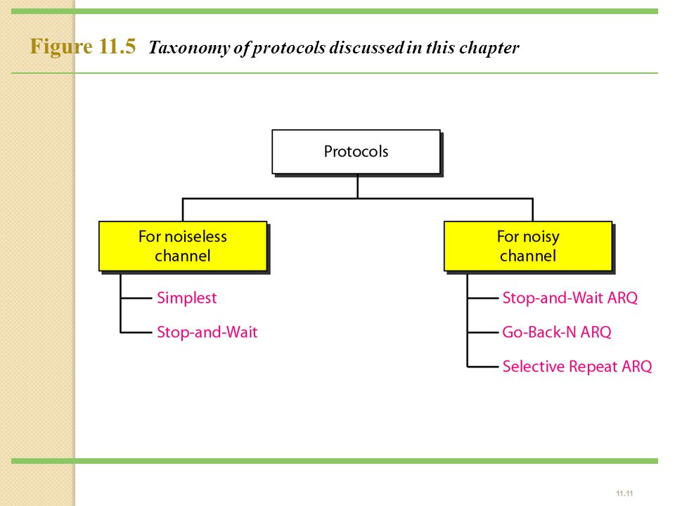 Figure 11.5 Taxonomy of protocols discussed in this chapter