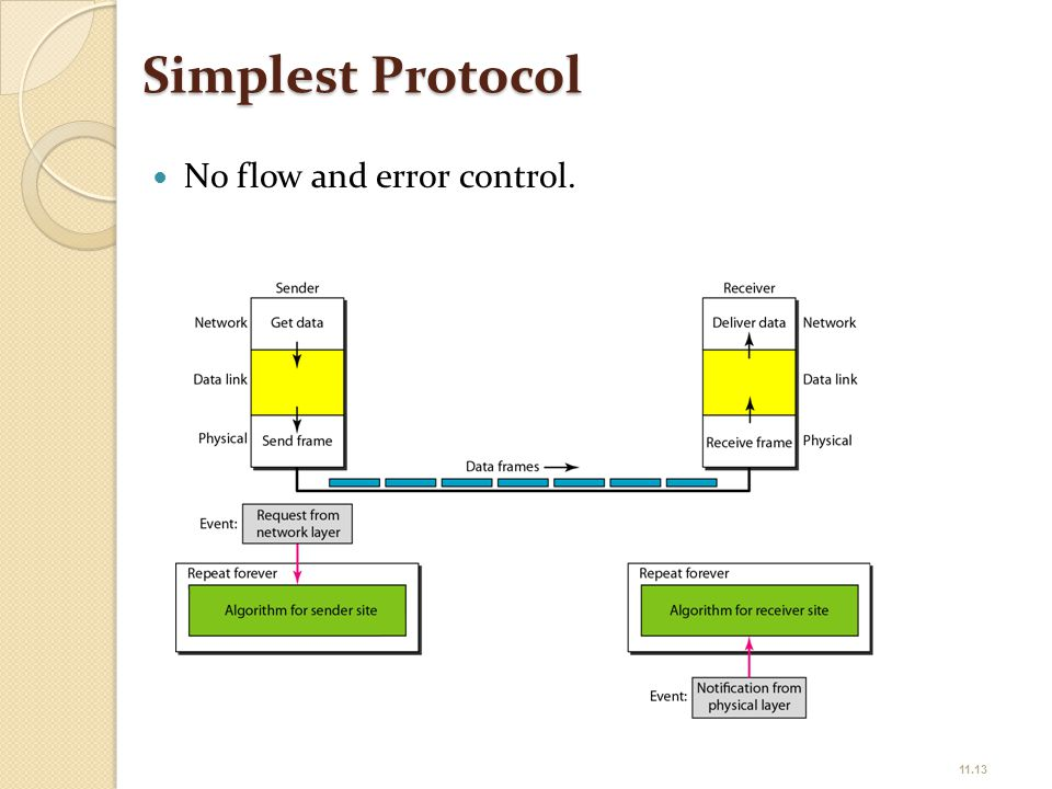 Simplest Protocol No flow and error control.