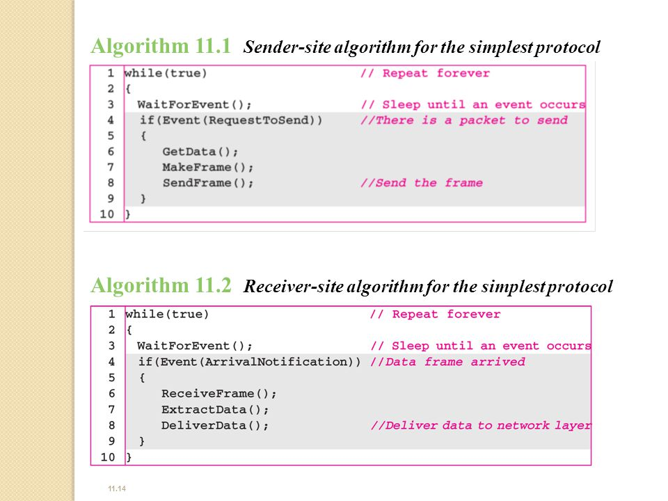 Algorithm 11.1 Sender-site algorithm for the simplest protocol