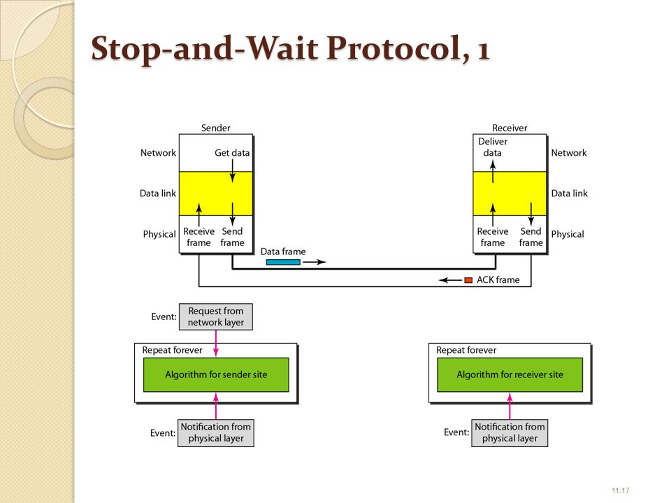 Stop-and-Wait Protocol, 1