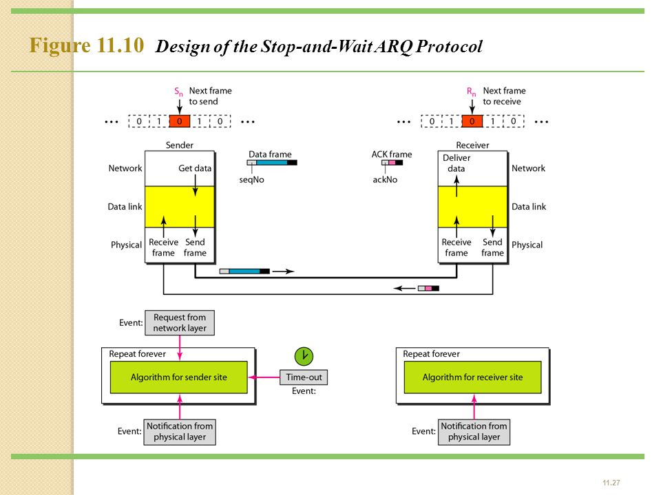 Figure 11.10 Design of the Stop-and-Wait ARQ Protocol
