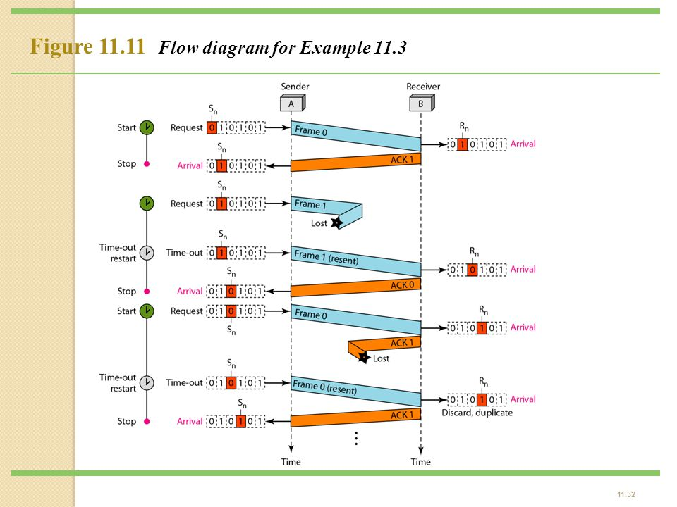 Figure 11.11 Flow diagram for Example 11.3