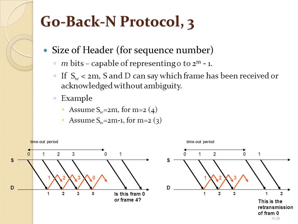 Go-Back-N Protocol, 3 Size of Header (for sequence number)