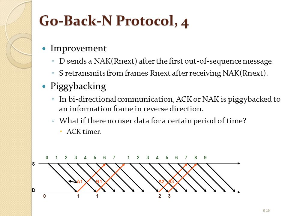 Go-Back-N Protocol, 4 Improvement Piggybacking