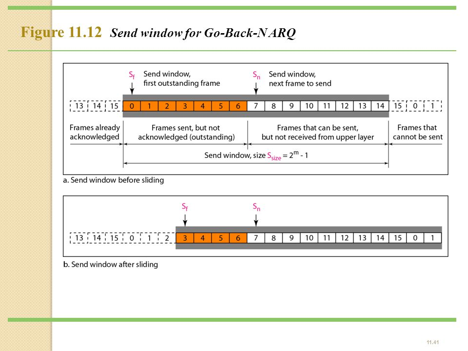 Figure 11.12 Send window for Go-Back-N ARQ