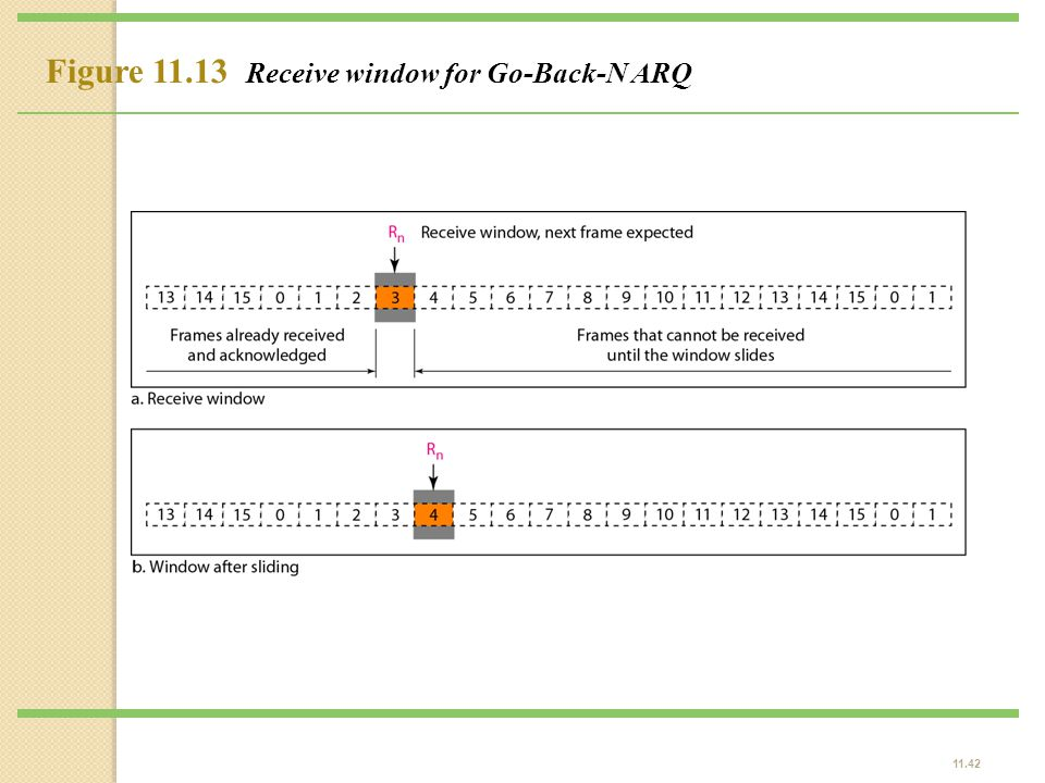 Figure 11.13 Receive window for Go-Back-N ARQ
