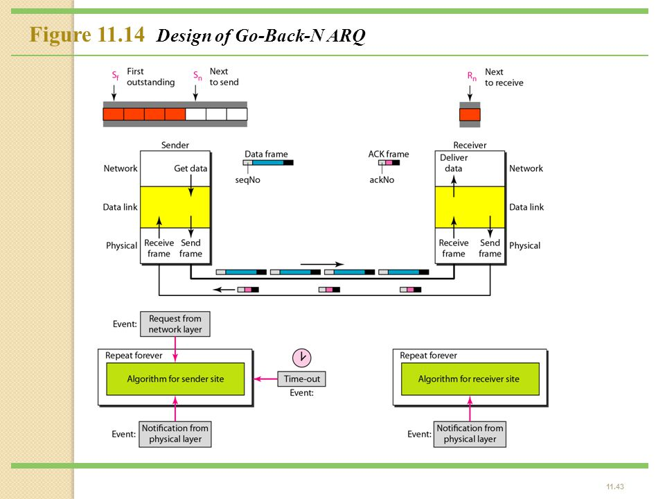 Figure 11.14 Design of Go-Back-N ARQ