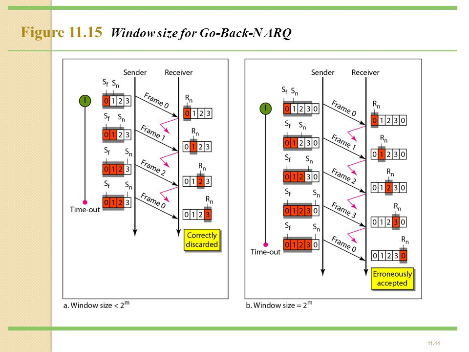 Figure 11.15 Window size for Go-Back-N ARQ