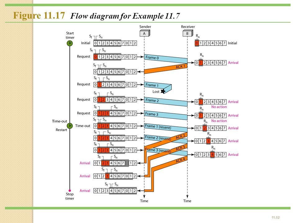 Figure 11.17 Flow diagram for Example 11.7