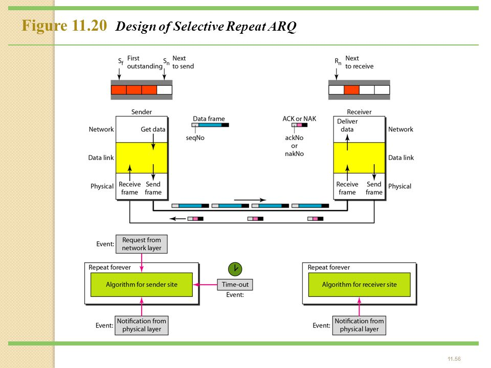 Figure 11.20 Design of Selective Repeat ARQ