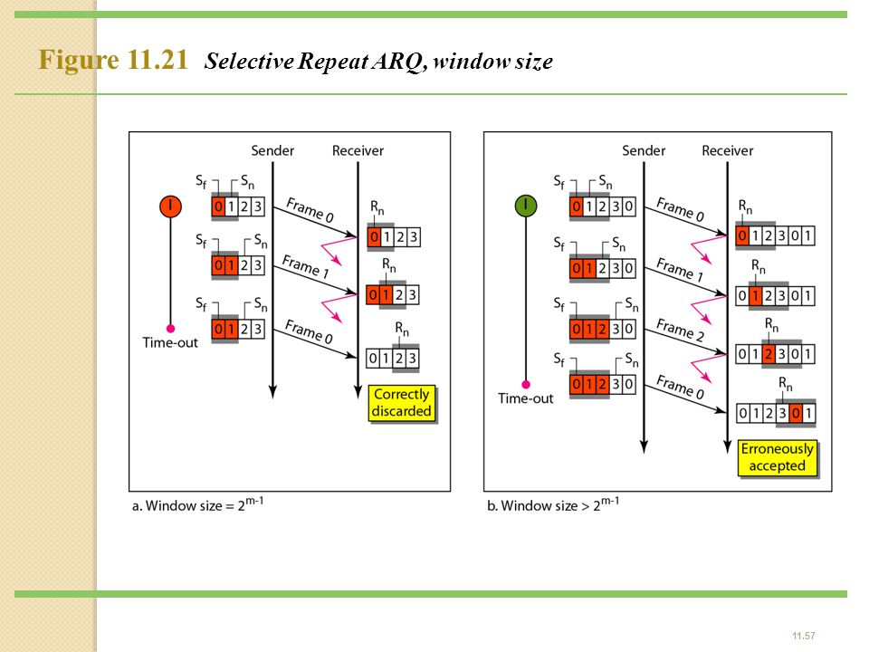 Figure 11.21 Selective Repeat ARQ, window size