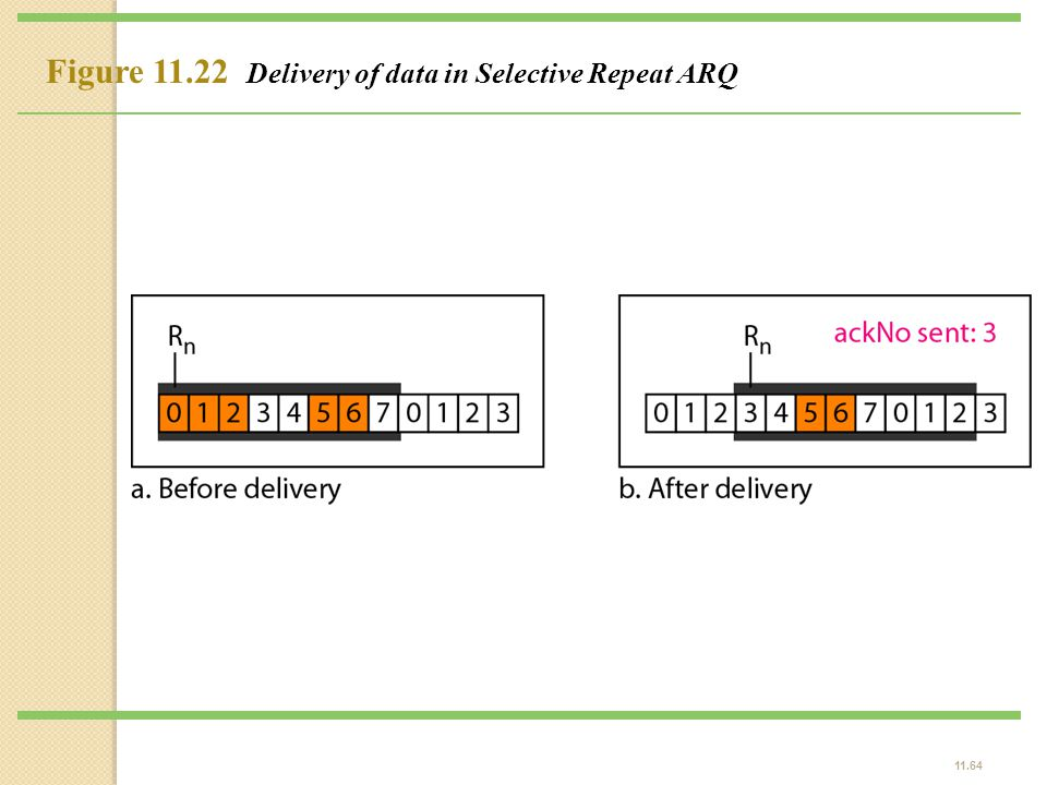 Figure 11.22 Delivery of data in Selective Repeat ARQ