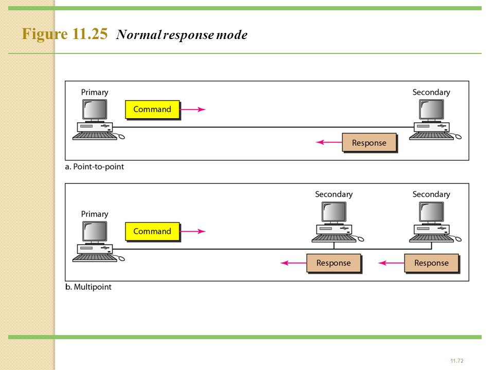 Figure 11.25 Normal response mode