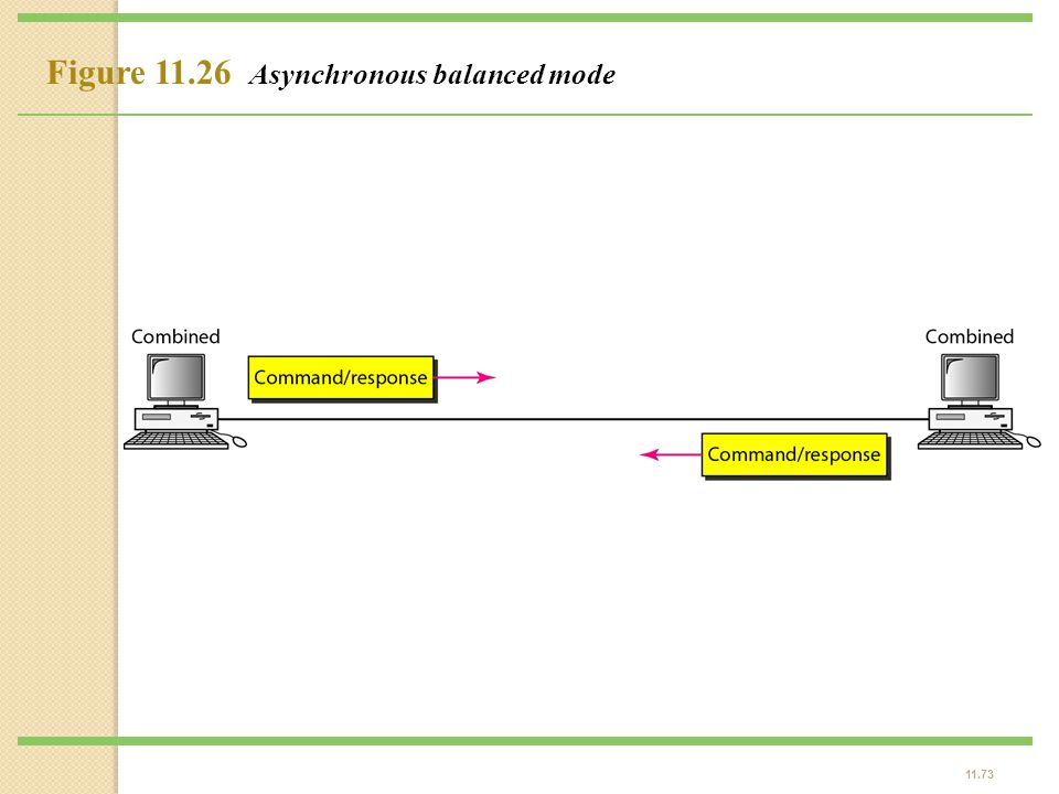 Figure 11.26 Asynchronous balanced mode