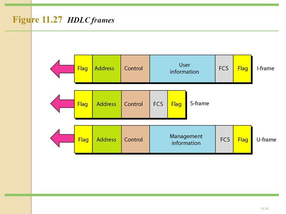 Figure 11.27 HDLC frames
