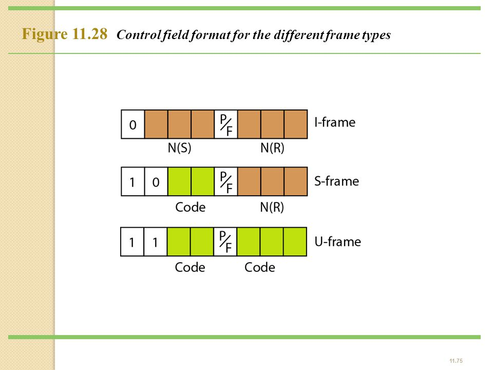 Figure 11.28 Control field format for the different frame types