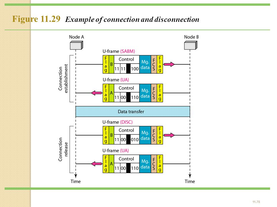 Figure 11.29 Example of connection and disconnection