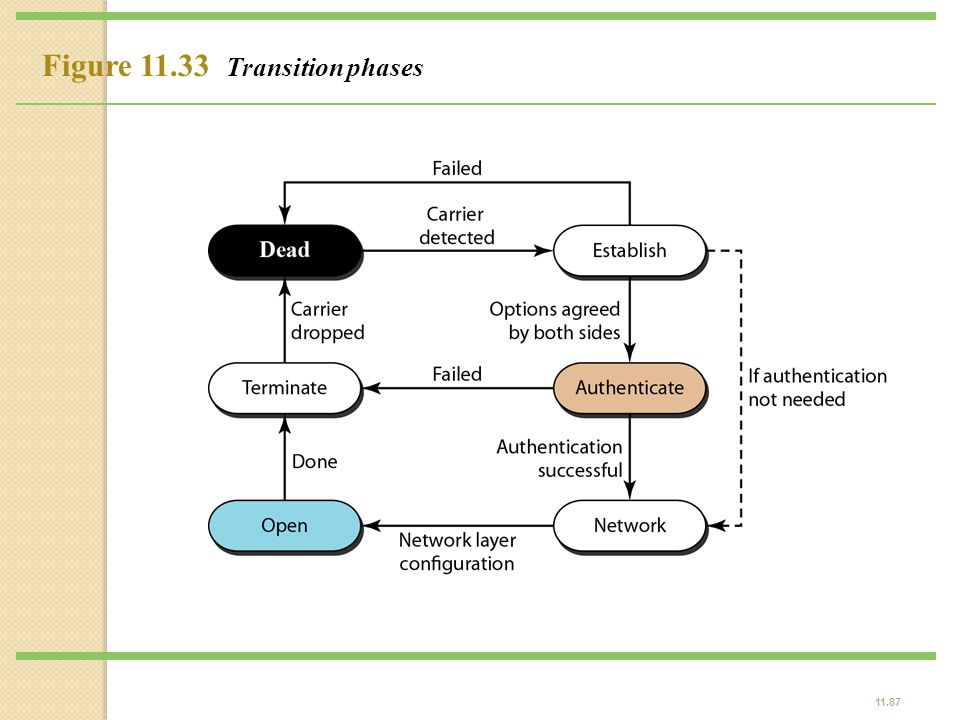 Figure 11.33 Transition phases