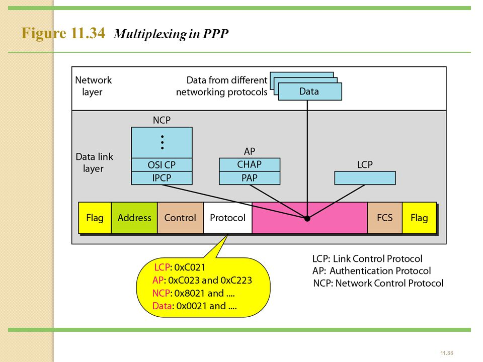 Figure 11.34 Multiplexing in PPP