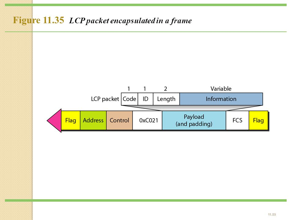 Figure 11.35 LCP packet encapsulated in a frame