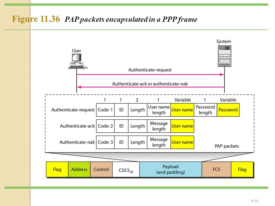 Figure 11.36 PAP packets encapsulated in a PPP frame
