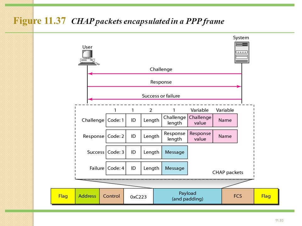 Figure 11.37 CHAP packets encapsulated in a PPP frame