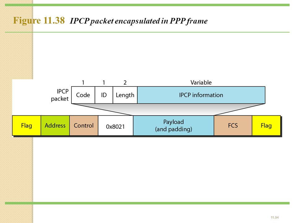 Figure 11.38 IPCP packet encapsulated in PPP frame