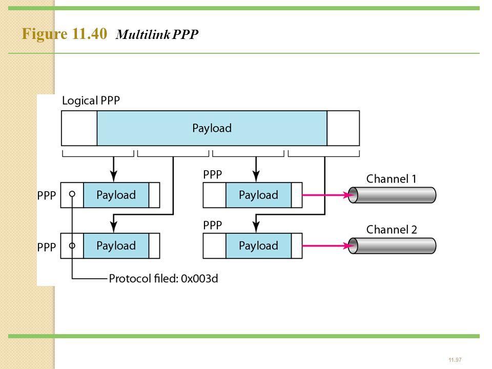 Figure 11.40 Multilink PPP