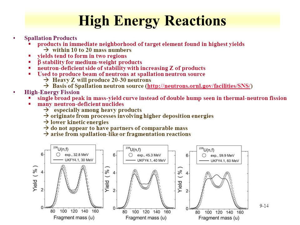 High Energy Reactions Spallation Products
