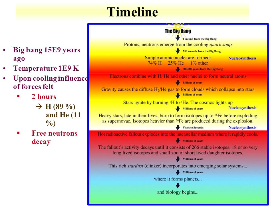 Timeline Big bang 15E9 years ago Temperature 1E9 K