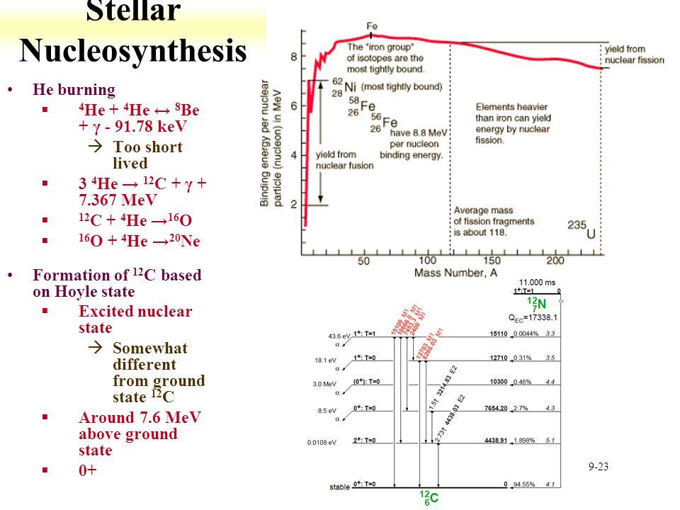 Stellar Nucleosynthesis