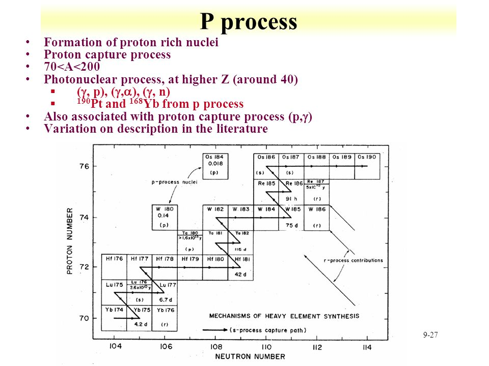P process Formation of proton rich nuclei Proton capture process