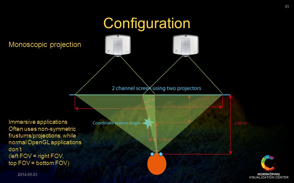 Configuration Monoscopic projection Immersive applications