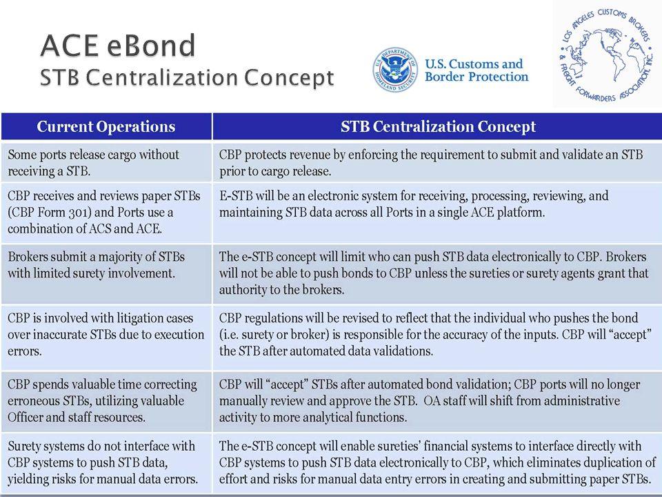 ACE eBond STB Centralization Concept