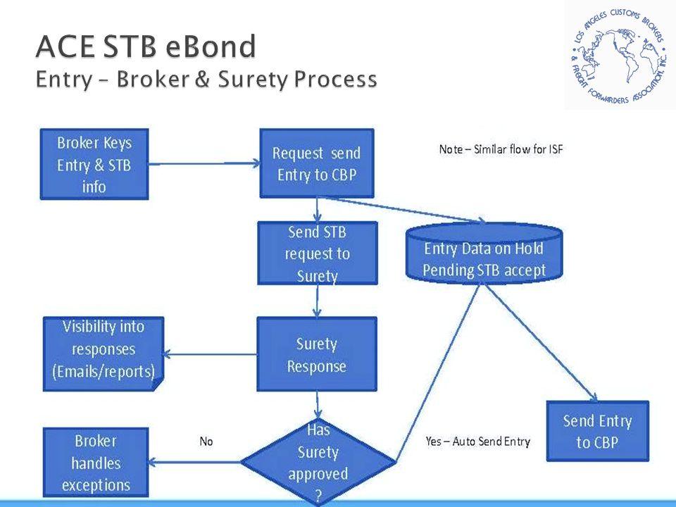 ACE STB eBond Entry – Broker & Surety Process